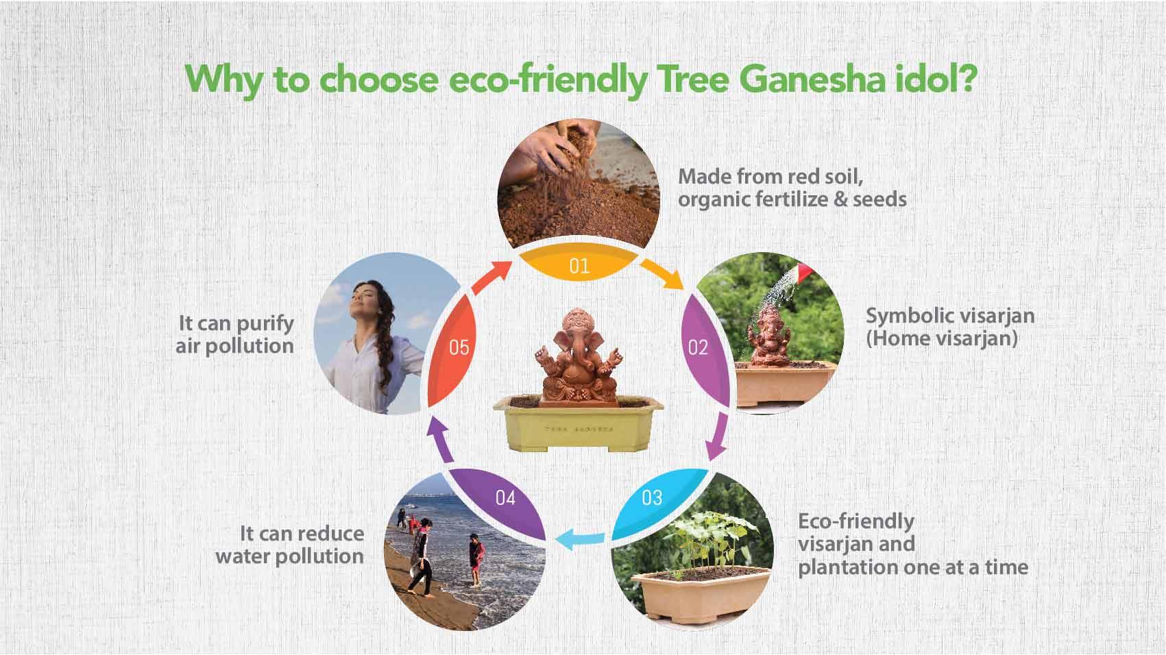 About Tree Ganesha