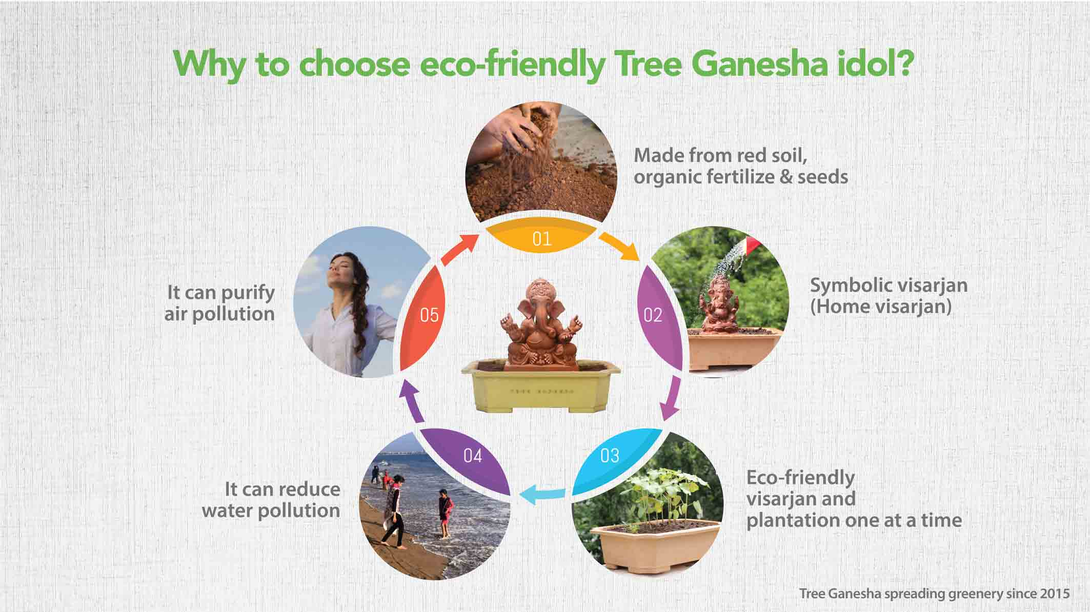 About Tree Ganesha